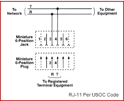 about rj jacks hometoys a real rj 11 as described by the universal service order code is shown below