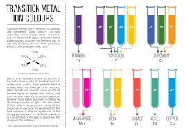 Central States Metal Color Chart Colours Of Transition Metal Ions In Aqueous Solution