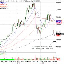 This Medical Stock Has Been Hammered Heres The Trade
