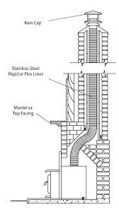wood burning insert installation fireplace chimney installing stove flue liner size