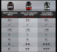 optimum nutrition 100 gold standard whey webpage protein table