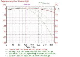 Remington 30 06 Trajectory Chart 66 Most Popular 30 06 Balistics Chart