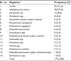 Gram Positive Antibiotics Chart Full Text The Bacterial Profile And Antibiotic
