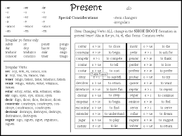 Present Tense Verb Charts Spanish Www Bedowntowndaytona Com