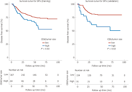 Cea Level Chart Prognostic Value Of Preoperative Carcinoembryonic Antigen