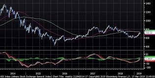 Greece Stock Market Index Chart The Markets In 79 Charts Mechelany Advisors