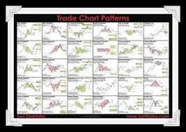 Classic Chart Patterns Poster