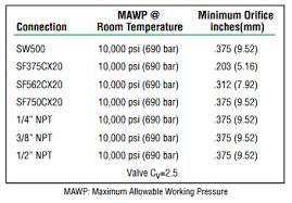 High Pressure Instrumentation Ohio Valley Industrial Services