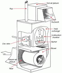 Furnace Air Flow Chart How Forced Air Systems Work