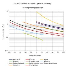 Sae Oil Viscosity Temperature Chart Dynamic Viscosity Of Common Liquids