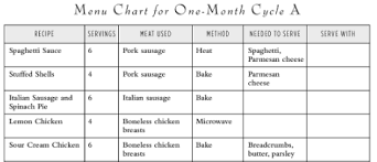 Daily Menu Chart Once A Month Cooking Book Review Young Wifes Guide