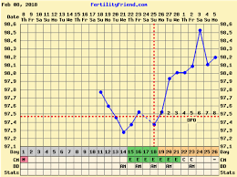 Ovulation Dip Bbt Chart Implantation Dip The Bump