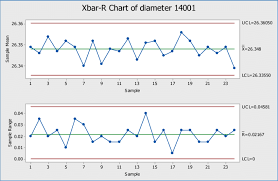 Control Chart By Variables For Case Study Data Download