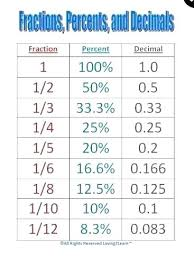 Fraction To Percentage Chart Fraction To Percentage Conversion Ozerasansor Com