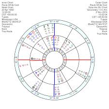 Macron Natal Chart Astrology Of Todays News Page 5 Astroinform With