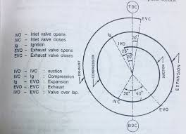 what is valve timing diagram (for petrol and diesel)? quora diesel engine valve timing diagram the picture represents the valve timing diagram of the petrol engine