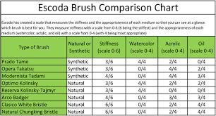 Acrylic Brush Size Chart 45 Reasonable Art Brush Sizes Chart