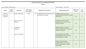 Soal pat tema 6 ini sudah dilengkapi dengan kunci jawaban. Kisi Kisi Pas Kelas 2 Sd Mi Tema 6 Antapedia Com
