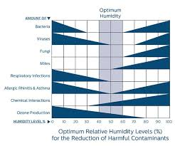 Household Humidity Chart Humidifiers That Work Naturally Philips