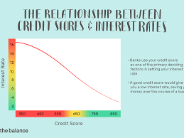 Fico Score 9 Chart How A Credit Score Influences Your Interest Rate