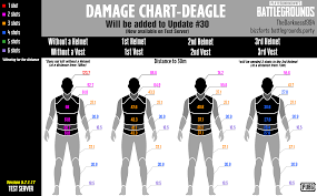 Damage Chart Eagle Pubattlegrounds