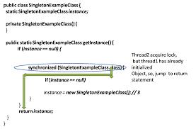Singleton Pattern In Java Amazing Inspiration Ideas
