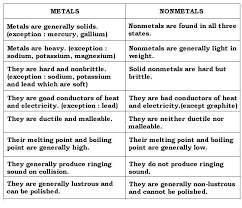 Chart Of Metals Nonmetals And Metalloids Metals Nonmetals Metalloids Characteristics Google Search