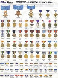 Army Awards And Medals Chart Us Armed Forces Medal Poster Awards Military Awards