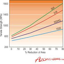 440c Heat Treat Chart Stainless Steel Fabrication