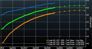 Oil Wti Chart Bloomberg Bloomberg Steepening Chart Bloomberg Steepening Wti