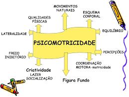 Resultado de imagem para FIGURA  PSICOMOTRICIDADE
