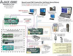 ajax cnc centroid mill kits cnc retrofit control systems for kit includes mpu11 gpio4d mill machine control pendant