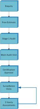 Certification Process Flow Chart