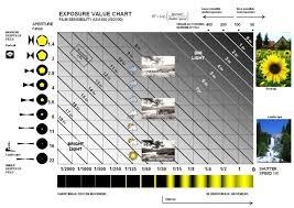Exposure Iso Aperture Shutter Speed For Dslr Cameras