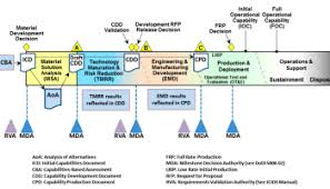 Jcids Process Flow Chart Critiques Of The Dod Requirements Process Acquisition Talk