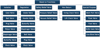 Different Types Of Valves Used In Piping A Complete Guide