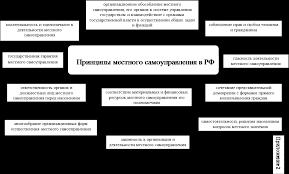 Реферат Понятие и система органов местного самоуправления в  Приложение 1