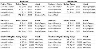British Airways Avios Award Efficiency Rating