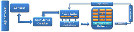 Agile Testing Process Flow Chart Software Quality Zdlc It Knowledge Automation