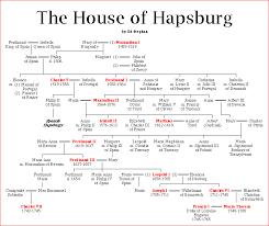 Family Chart In Spanish Spanish Royal Dynasties House Of Hapsburg Royal Family