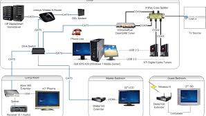 cat5 home network wiring diagram ethernet cable connection with wireless home network at Ethernet Home Network Diagram