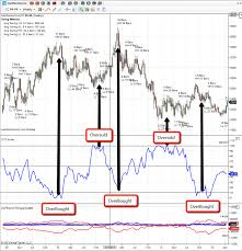 How To Use The Cot Report For Trading See It Market