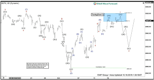 Elliott Wave View Sp 500 Spx Looking To Break To All Time