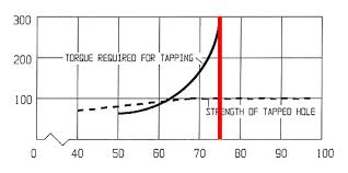 1 2 npt tap drill size tap drill chart metric imperial size plus something better