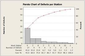 68 Unfolded Preto Chart