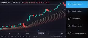 Forex Chart App Tradingview Released Its App For Android Have A Look