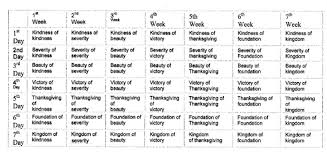 Chart For Counting The Omer Omer Table Edited