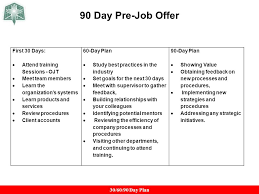 Business Plan Template For Sales Rep New 30 60 90 Day Interview