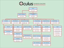 Organizational Strategy A Bridge To Your Future Oculus