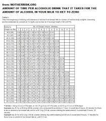 Alcohol Metabolism Chart Breastmilk Vs Alcohol Vs Time Chart Breast Feeding